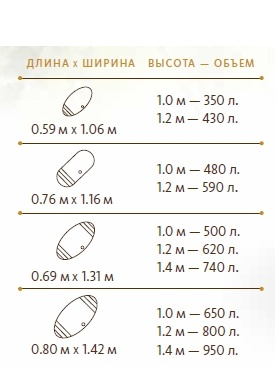 Размеры и объемы купелей