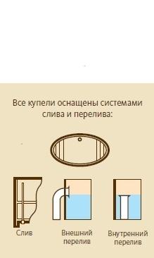 Конструкция слива в купели